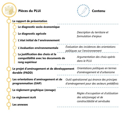 Les documents du PLUi